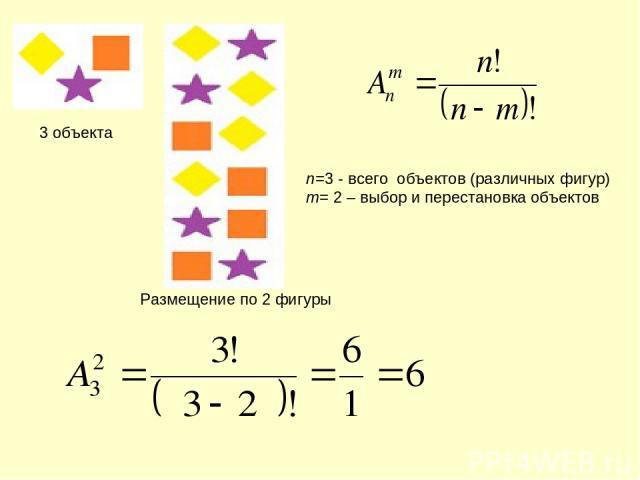 n=3 - всего объектов (различных фигур) m= 2 – выбор и перестановка объектов 3 объекта Размещение по 2 фигуры