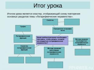 Итог урока Итогом урока является кластер, отображающий схему повторения основных