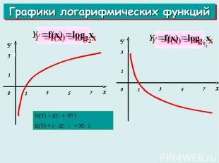 D(Y) = (0; + ) Е(Y) = (- ; + )