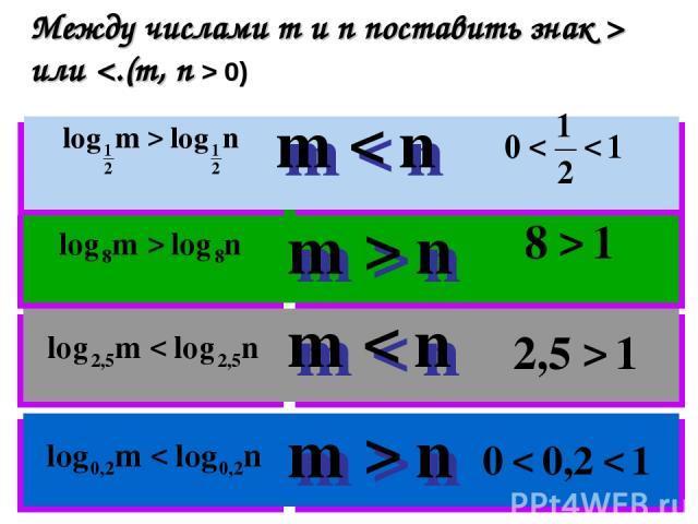 Между числами m и n поставить знак > или 0)