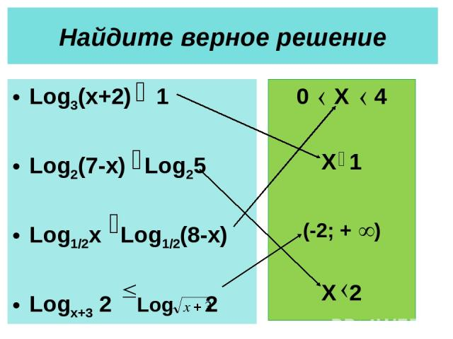 Найдите верное решение Log3(x+2) 1 Log2(7-x) Log25 Log1/2x Log1/2(8-x) Logx+3 2 Log 2 0 X 4 X 1 X 2 (-2; + )