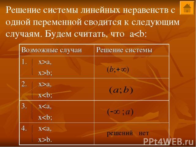 Решение системы линейных неравенств с одной переменной сводится к следующим случаям. Будем считать, что aa, x>b; 2. x>a, x