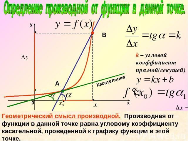 k – угловой коэффициент прямой(секущей) Касательная А В Геометрический смысл производной. Производная от функции в данной точке равна угловому коэффициенту касательной, проведенной к графику функции в этой точке.
