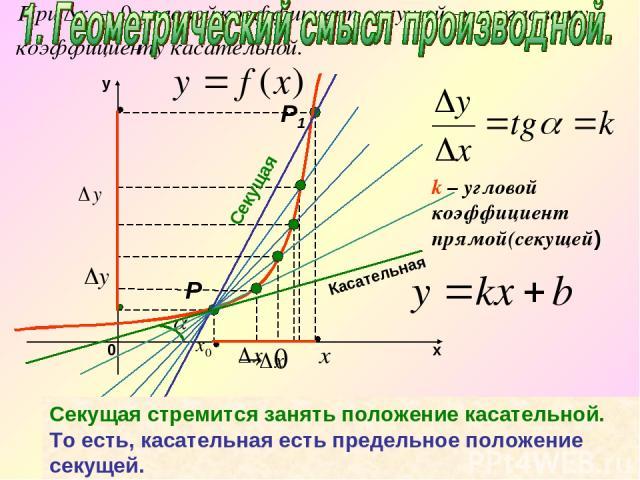 k – угловой коэффициент прямой(секущей) Секущая стремится занять положение касательной. То есть, касательная есть предельное положение секущей. Секущая Р Р1