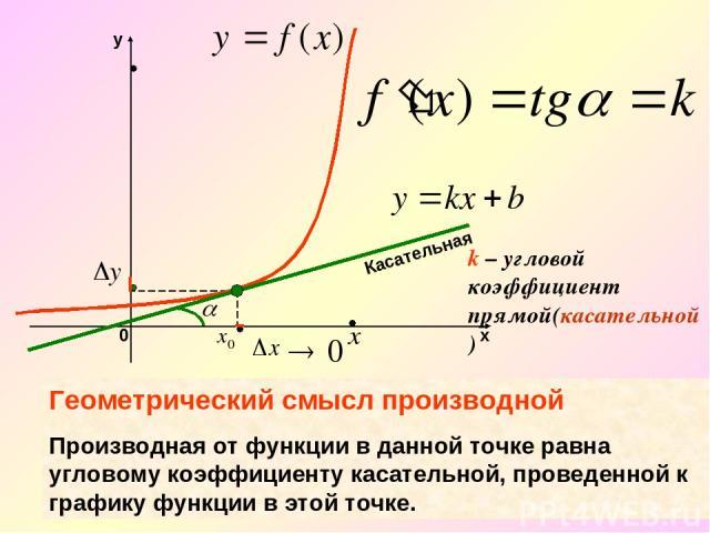 k – угловой коэффициент прямой(касательной) Касательная Геометрический смысл производной Производная от функции в данной точке равна угловому коэффициенту касательной, проведенной к графику функции в этой точке.