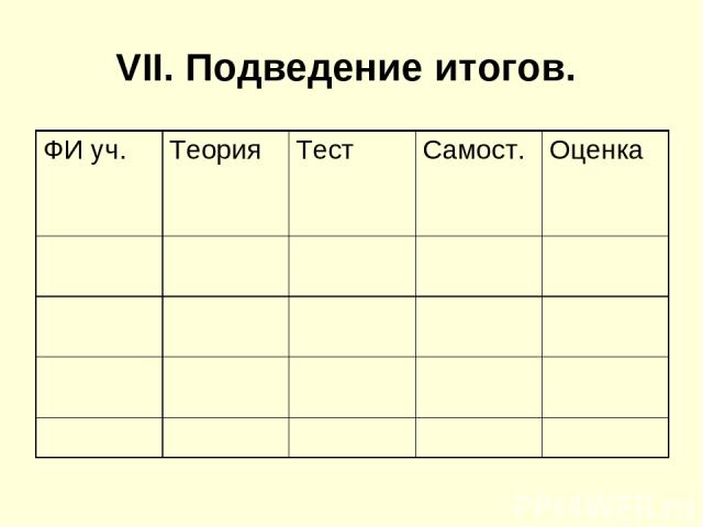 VII. Подведение итогов. ФИ уч. Теория Тест Самост. Оценка