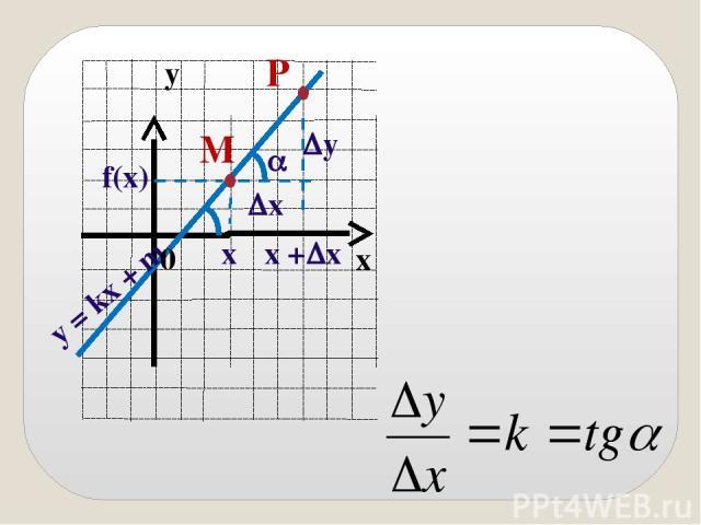 M x y = kx + m x f(x) y P x + x y 0 x