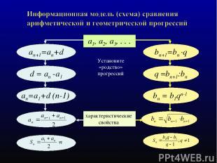 Установите «родство» прогрессий a1, a2, a3, . . . an+1=an+d bn+1=bn ·q an=а1+d (