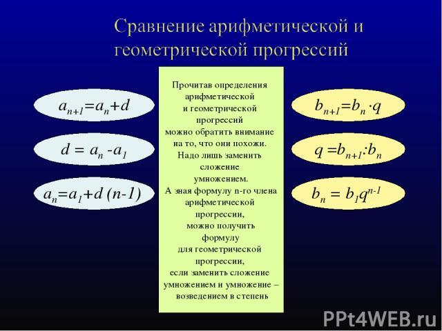 an+1=an+d bn+1=bn ·q an=а1+d (n-1) bn = b1qn-1 d = an -а1 q =bn+1:bn Прочитав определения арифметической и геометрической прогрессий можно обратить внимание на то, что они похожи. Надо лишь заменить сложение умножением. А зная формулу n-го члена ари…