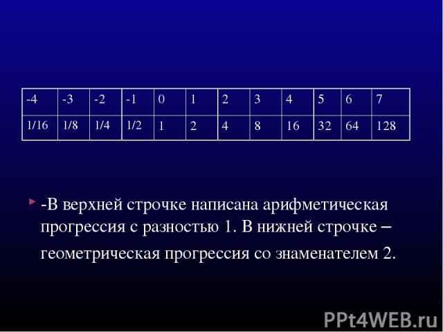 -В верхней строчке написана арифметическая прогрессия с разностью 1. В нижней строчке – геометрическая прогрессия со знаменателем 2. -4 -3 -2 -1 0 1 2 3 4 5 6 7 1/16 1/8 1/4 1/2 1 2 4 8 16 32 64 128