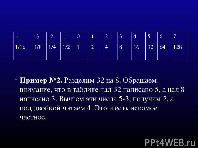 Пример №2. Разделим 32 на 8. Обращаем внимание, что в таблице над 32 написано 5, а над 8 написано 3. Вычтем эти числа 5-3, получим 2, а под двойкой читаем 4. Это и есть искомое частное. -4 -3 -2 -1 0 1 2 3 4 5 6 7 1/16 1/8 1/4 1/2 1 2 4 8 16 32 64 128