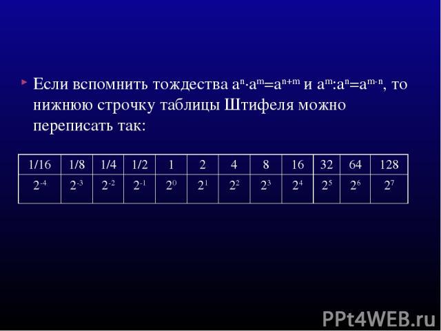 Если вспомнить тождества an·am=an+m и am:an=am-n, то нижнюю строчку таблицы Штифеля можно переписать так: 1/16 1/8 1/4 1/2 1 2 4 8 16 32 64 128 2-4 2-3 2-2 2-1 20 21 22 23 24 25 26 27