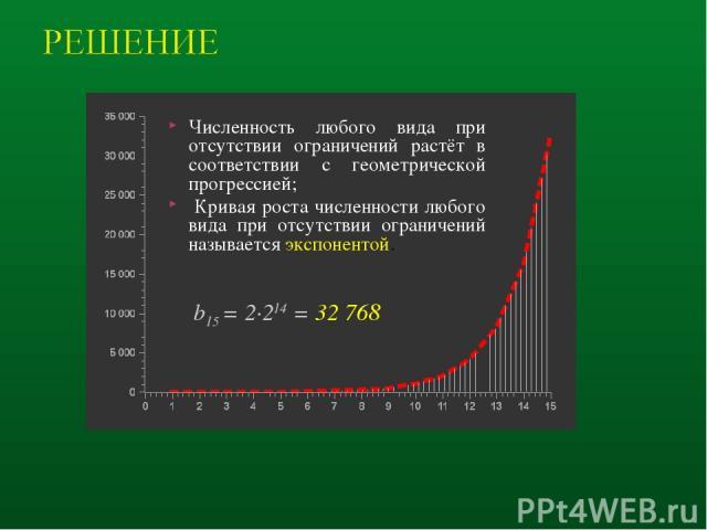 b15 = 2·214 = 32 768 Численность любого вида при отсутствии ограничений растёт в соответствии с геометрической прогрессией; Кривая роста численности любого вида при отсутствии ограничений называется экспонентой.