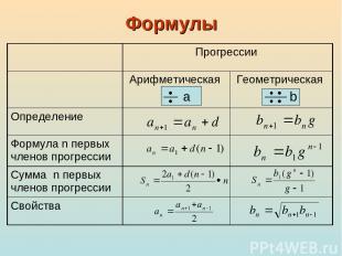 Формулы Прогрессии Арифметическая Геометрическая Определение Формула n первых чл
