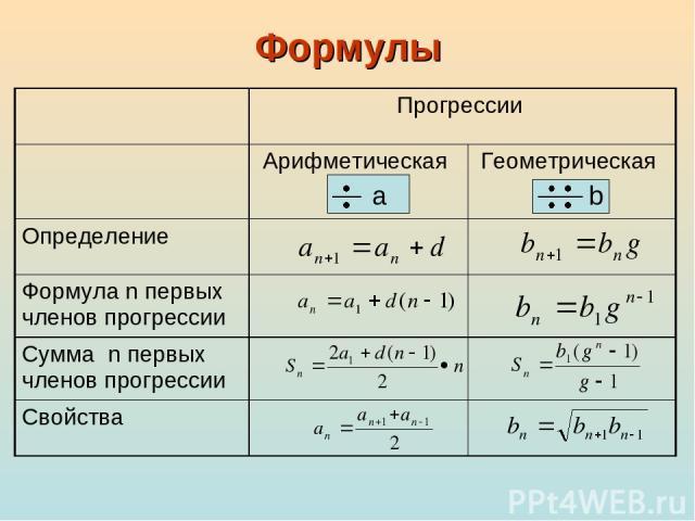 Формулы Прогрессии Арифметическая Геометрическая Определение Формула n первых членов прогрессии Сумма n первых членов прогрессии Свойства