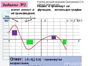 1 Укажите промежутки монотонности функции, используя график её производной. -5 4