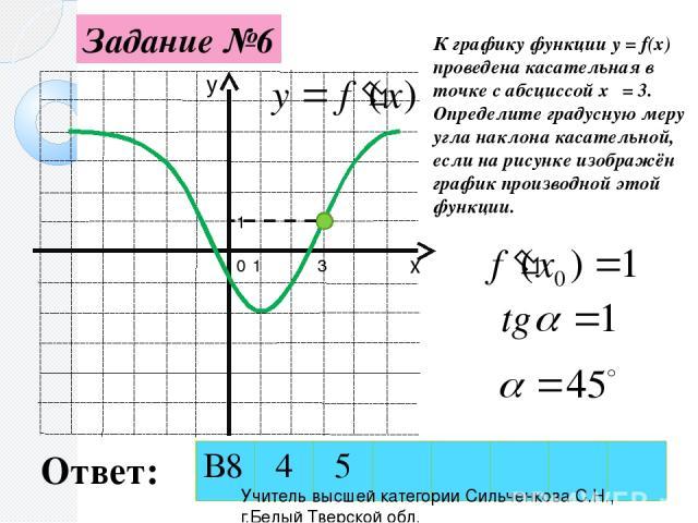 Задание №6 0 1 1 3 К графику функции y = f(x) проведена касательная в точке с абсциссой х₀ = 3. Определите градусную меру угла наклона касательной, если на рисунке изображён график производной этой функции. Ответ: Учитель высшей категории Сильченков…