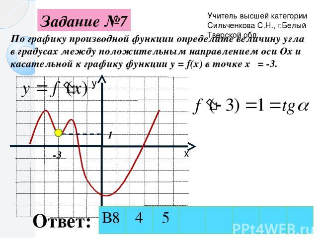 Задание №7 По графику производной функции определите величину угла в градусах между положительным направлением оси Ох и касательной к графику функции y = f(x) в точке х₀ = -3. -3 1 Ответ: Учитель высшей категории Сильченкова С.Н., г.Белый Тверской о…