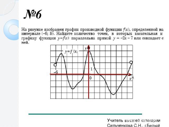 №6 Учитель высшей категории Сильченкова С.Н., г.Белый Тверской обл.