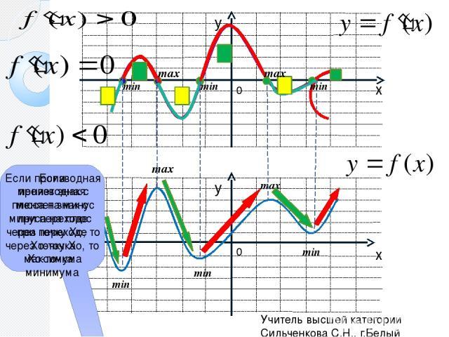 0 0 min max min min max min min min max max Если производная меняет знак с плюса на минус при переходе через точку Хо, то Хо-точка максимума Если производная меняет знак с минуса на плюс при переходе через точку Хо, то Хо-точка минимума Учитель высш…