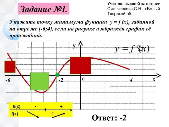 Укажите точку минимума функции y = f (x), заданной на отрезке [-6;4], если на рисунке изображён график её производной. -6 4 -2 Ответ: -2 0 Учитель высшей категории Сильченкова С.Н., г.Белый Тверской обл. Задание №1. х у f(x) - 2 f/(x) - +