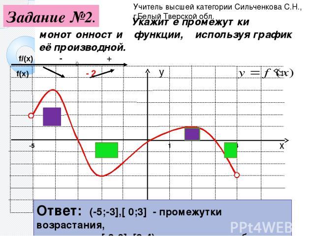 1 Укажите промежутки монотонности функции, используя график её производной. -5 4 Ответ: (-5;-3],[ 0;3] - промежутки возрастания, [-3;0], [3;4) – промежутки убывания Учитель высшей категории Сильченкова С.Н., г.Белый Тверской обл. Задание №2. х у f/(…
