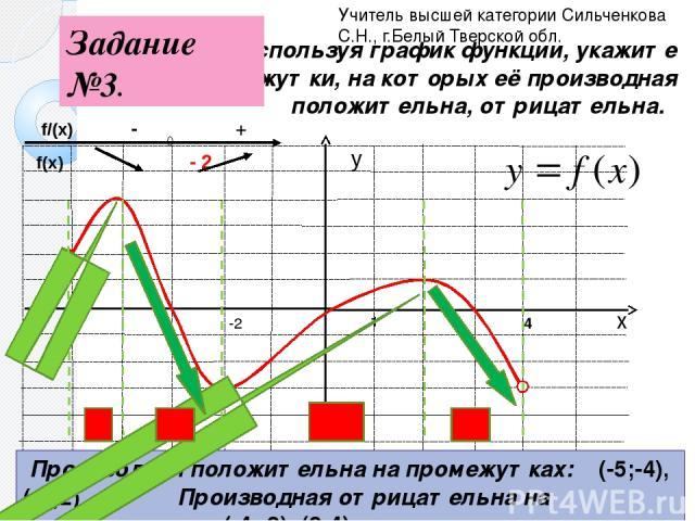 1 Используя график функции, укажите промежутки, на которых её производная положительна, отрицательна. -5 4 Производная положительна на промежутках: (-5;-4), (-2;2) Производная отрицательна на промежутках: (-4;-2), (2;4) -2 Учитель высшей категории С…