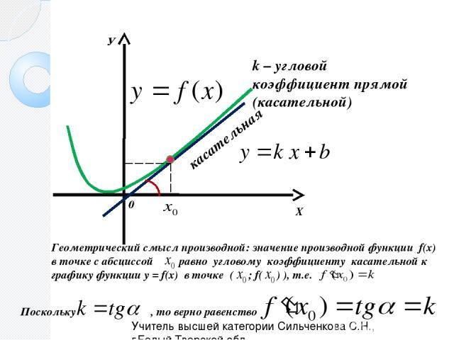 Х У 0 касательная α k – угловой коэффициент прямой (касательной) Геометрический смысл производной: значение производной функции f(x) в точке с абсциссой равно угловому коэффициенту касательной к графику функции y = f(x) в точке ( ; f( ) ), т.е. Поск…