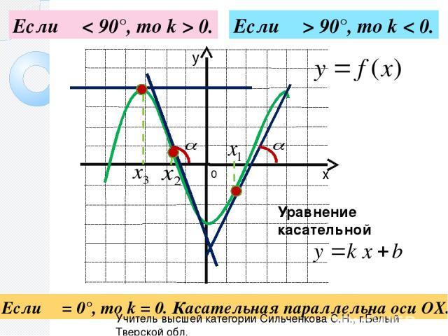 Если α < 90°, то k > 0. Если α > 90°, то k < 0. Если α = 0°, то k = 0. Касательная параллельна оси ОХ. 0 Уравнение касательной Учитель высшей категории Сильченкова С.Н., г.Белый Тверской обл. х у