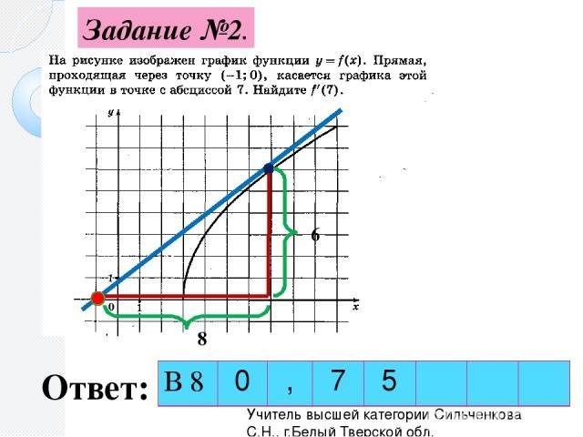 Задание №2. Ответ: 6 8 Учитель высшей категории Сильченкова С.Н., г.Белый Тверской обл. В 8 0 , 7 5