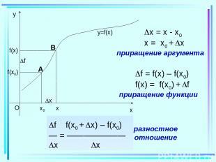 x0 x f(x0) x f(x) f y=f(x) x = x - x0 x = x0 + x приращение аргумента f = f(x) –