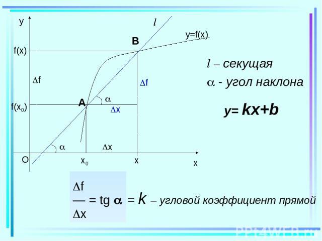 f(x0) f(x) x f l l – секущая - угол наклона f — = tg x = k – угловой коэффициент прямой y= kx+b