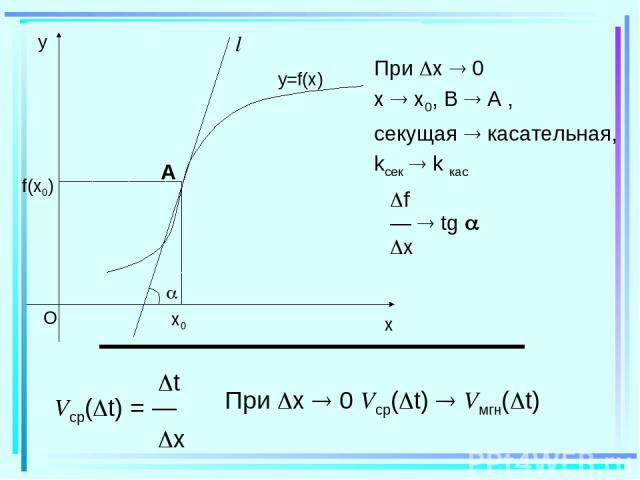 При x 0 x x0, B A , секущая касательная, kсек k кас f — tg x t Vср( t) = — x При x 0 Vср( t) Vмгн( t)
