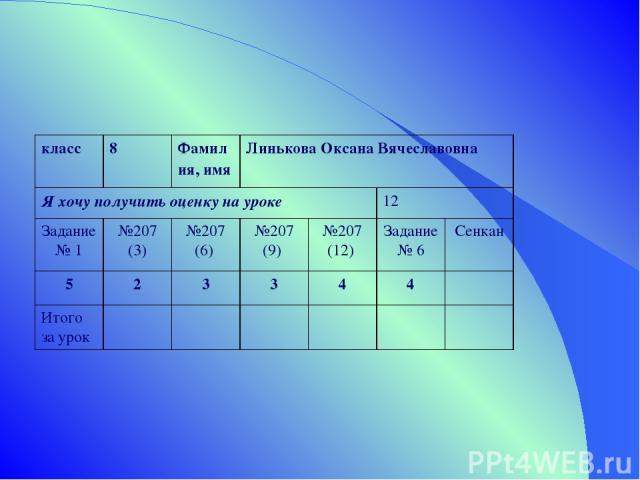 класс 8 Фамилия, имя Линькова Оксана Вячеславовна Я хочу получить оценку на уроке 12 Задание № 1 №207 (3) №207 (6) №207 (9) №207 (12) Задание № 6 Сенкан 5 2 3 3 4 4 Итого за урок