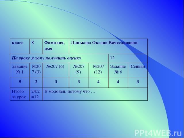 класс 8 Фамилия, имя Линькова Оксана Вячеславовна На уроке я хочу получить оценку 12 Задание № 1 №207 (3) №207 (6) №207 (9) №207 (12) Задание № 6 Сенкан 5 2 3 3 4 4 3 Итого за урок 24:2=12 Я молодец, потому что …