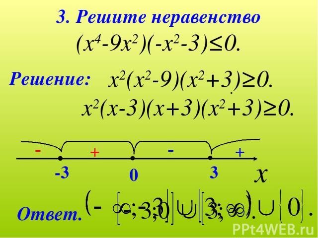 3. Решите неравенство (х4-9х2)(-х2-3)≤0. Решение: х2(х2-9)(х2+3)≥0. х2(х-3)(х+3)(х2+3)≥0. х -3 0 3 + + - - Ответ.