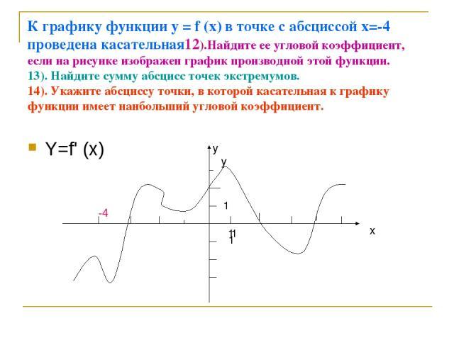 К графику функции у = f (х) в точке с абсциссой х=-4 проведена касательная12).Найдите ее угловой коэффициент, если на рисунке изображен график производной этой функции. 13). Найдите сумму абсцисс точек экстремумов. 14). Укажите абсциссу точки, в кот…