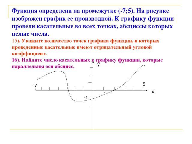 Функция определена на промежутке (-7;5). На рисунке изображен график ее производной. К графику функции провели касательные во всех точках, абсциссы которых целые числа. 15). Укажите количество точек графика функции, в которых проведенные касательные…