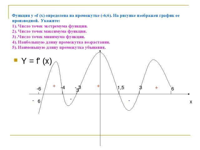 Функция у =f (x) определена на промежутке (-6;6). На рисунке изображен график ее производной. Укажите: 1). Число точек экстремума функции. 2). Число точек максимума функции. 3) .Число точек минимума функции. 4). Наибольшую длину промежутка возрастан…