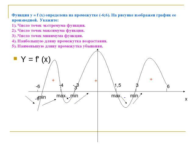 Функция у = f (x) определена на промежутке (-6;6). На рисунке изображен график ее производной. Укажите: 1). Число точек экстремума функции. 2). Число точек максимума функции. 3) .Число точек минимума функции. 4). Наибольшую длину промежутка возраста…
