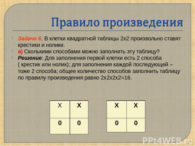 Задача 6. В клетки квадратной таблицы 2х2 произвольно ставят крестики и нолики. а) Сколькими способами можно заполнить эту таблицу? Решение: Для заполнения первой клетки есть 2 способа ( крестик или нолик); для заполнения каждой последующей – тоже 2…