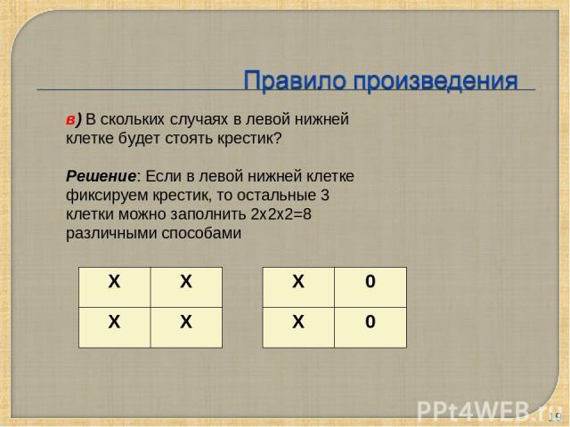 * в) В скольких случаях в левой нижней клетке будет стоять крестик? Решение: Если в левой нижней клетке фиксируем крестик, то остальные 3 клетки можно заполнить 2х2х2=8 различными способами X X X X X 0 X 0