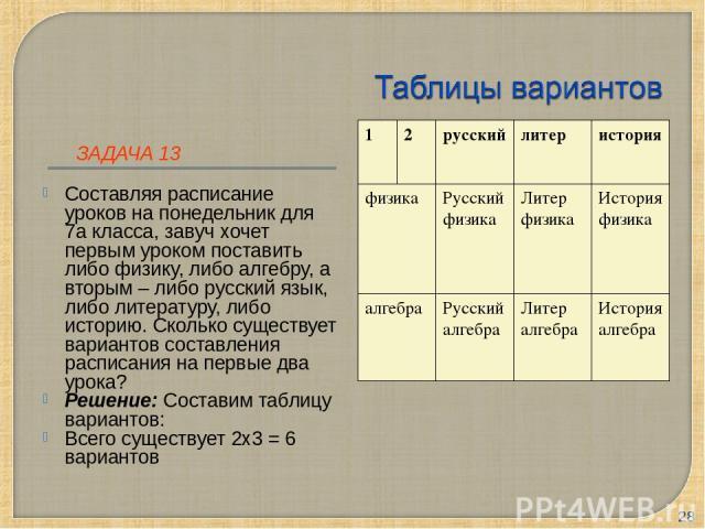 ЗАДАЧА 13 Составляя расписание уроков на понедельник для 7а класса, завуч хочет первым уроком поставить либо физику, либо алгебру, а вторым – либо русский язык, либо литературу, либо историю. Сколько существует вариантов составления расписания на пе…