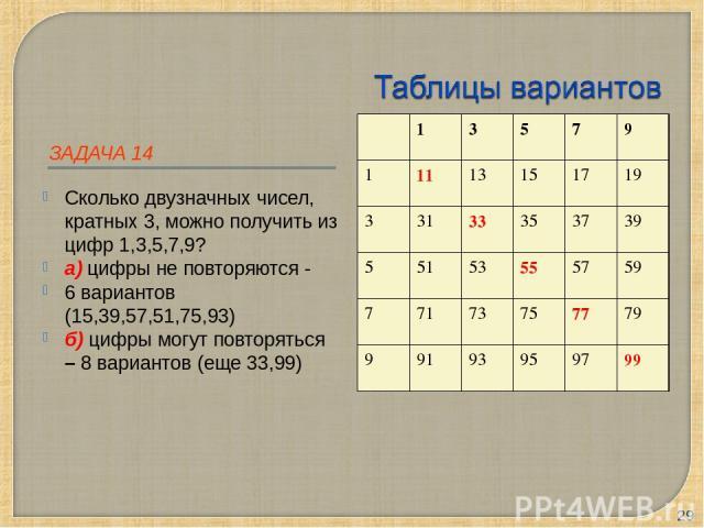ЗАДАЧА 14 Сколько двузначных чисел, кратных 3, можно получить из цифр 1,3,5,7,9? а) цифры не повторяются - 6 вариантов (15,39,57,51,75,93) б) цифры могут повторяться – 8 вариантов (еще 33,99) * 1 3 5 7 9 1 11 13 15 17 19 3 31 33 35 37 39 5 51 53 55 …