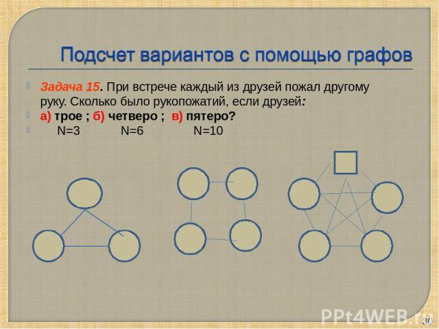 Задача 15. При встрече каждый из друзей пожал другому руку. Сколько было рукопожатий, если друзей: а) трое ; б) четверо ; в) пятеро? N=3 N=6 N=10 *