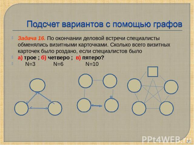 Задача 16. По окончании деловой встречи специалисты обменялись визитными карточками. Сколько всего визитных карточек было роздано, если специалистов было а) трое ; б) четверо ; в) пятеро? N=3 N=6 N=10 *
