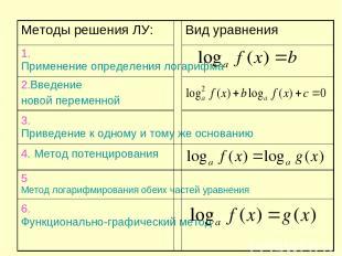 Методы решения ЛУ: Вид уравнения 1.Применение определения логарифма 2.Введение н