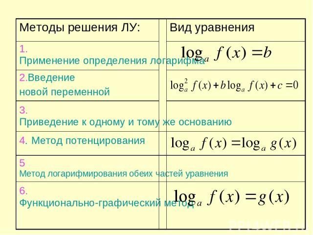 Методы решения ЛУ: Вид уравнения 1.Применение определения логарифма 2.Введение новой переменной 3. Приведение к одному и тому же основанию 4. Метод потенцирования 5 Метод логарифмирования обеих частей уравнения 6. Функционально-графический метод