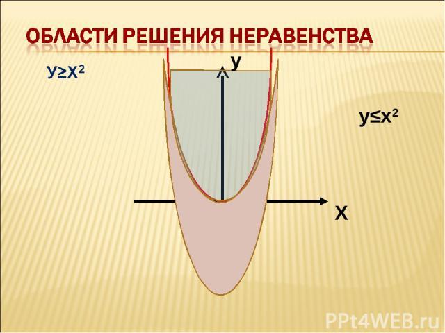у≤х2 Х у