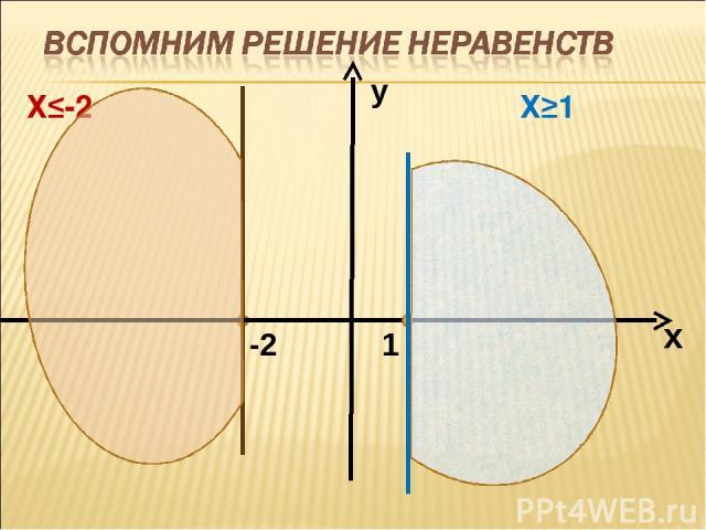 Х≤-2 Х≥1 1 -2 х у